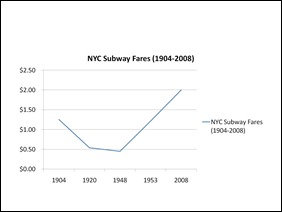 NYC Subway Fares